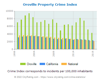 Oroville Property Crime vs. State and National Per Capita