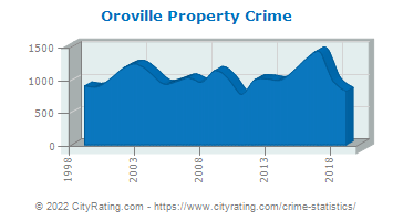 Oroville Property Crime