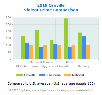 Oroville Violent Crime vs. State and National Comparison