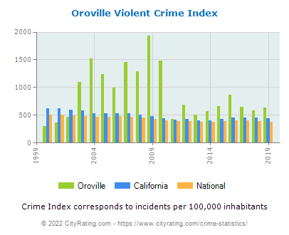 Oroville Violent Crime vs. State and National Per Capita