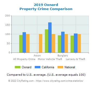 Oxnard Property Crime vs. State and National Comparison