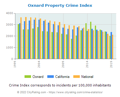 Oxnard Property Crime vs. State and National Per Capita