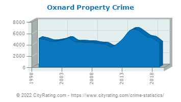 Oxnard Property Crime