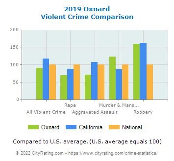 Oxnard Violent Crime vs. State and National Comparison