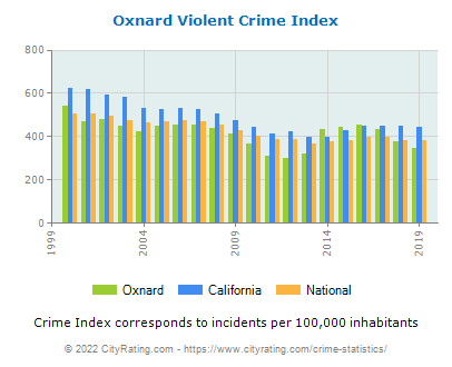 Oxnard Violent Crime vs. State and National Per Capita