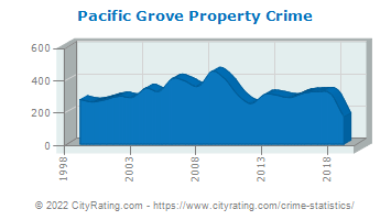 Pacific Grove Property Crime