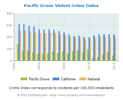 Pacific Grove Violent Crime vs. State and National Per Capita