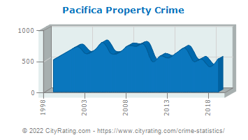 Pacifica Property Crime