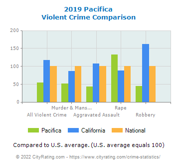 Pacifica Violent Crime vs. State and National Comparison