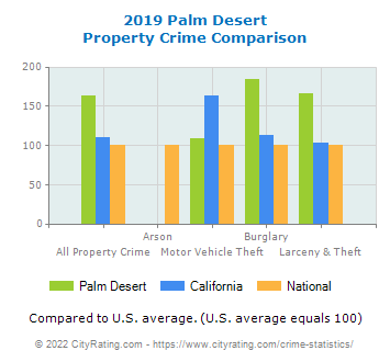 Palm Desert Property Crime vs. State and National Comparison