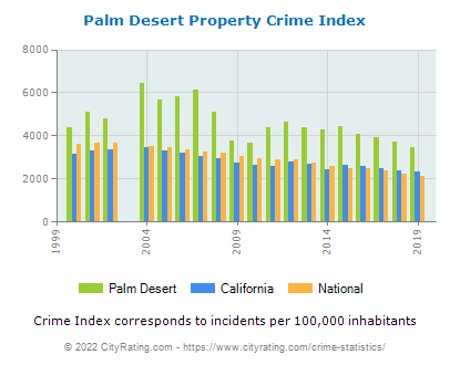 Palm Desert Property Crime vs. State and National Per Capita