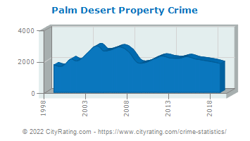 Palm Desert Property Crime