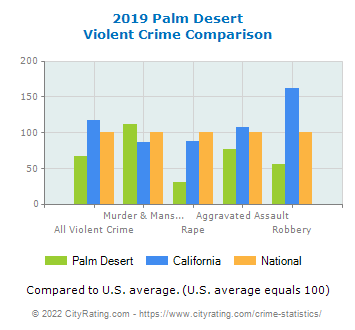 Palm Desert Violent Crime vs. State and National Comparison
