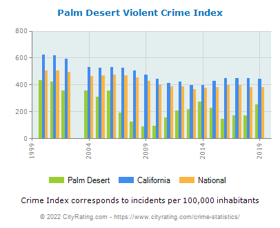 Palm Desert Violent Crime vs. State and National Per Capita