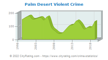 Palm Desert Violent Crime