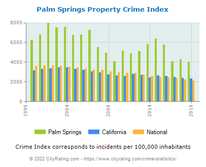 Palm Springs Property Crime vs. State and National Per Capita