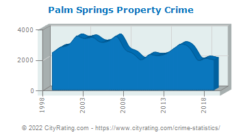 Palm Springs Property Crime