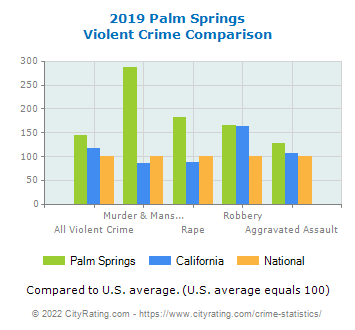 Palm Springs Violent Crime vs. State and National Comparison