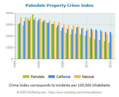 Palmdale Property Crime vs. State and National Per Capita