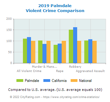Palmdale Violent Crime vs. State and National Comparison