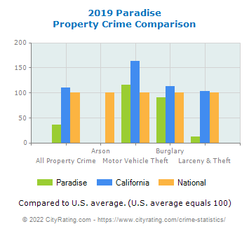 Paradise Property Crime vs. State and National Comparison