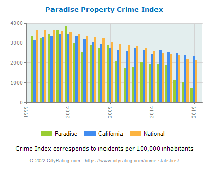 Paradise Property Crime vs. State and National Per Capita