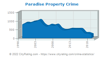 Paradise Property Crime