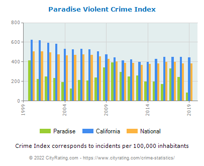Paradise Violent Crime vs. State and National Per Capita
