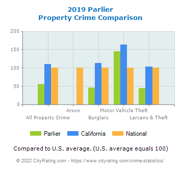 Parlier Property Crime vs. State and National Comparison