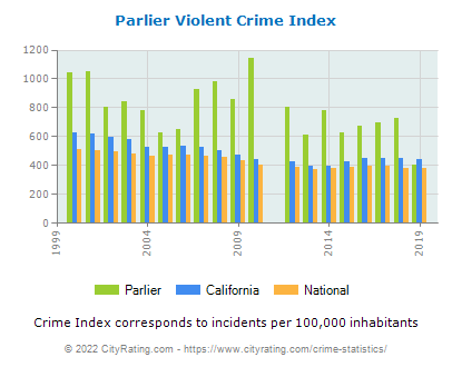 Parlier Violent Crime vs. State and National Per Capita
