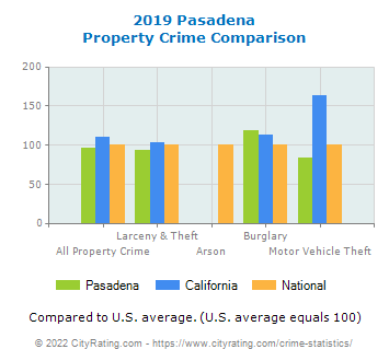 Pasadena Property Crime vs. State and National Comparison