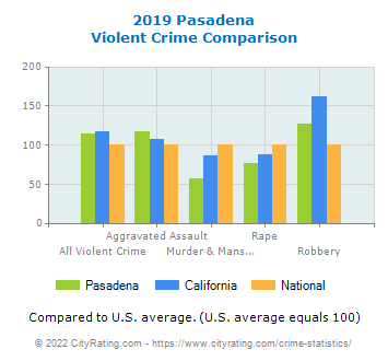 Pasadena Violent Crime vs. State and National Comparison