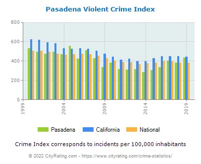 Pasadena Violent Crime vs. State and National Per Capita