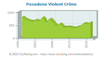 Pasadena Violent Crime