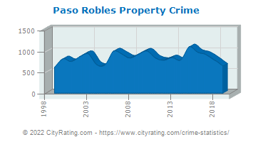 Paso Robles Property Crime