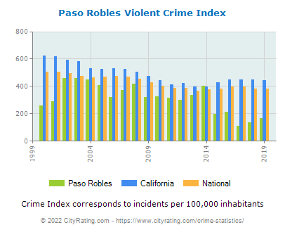 Paso Robles Violent Crime vs. State and National Per Capita