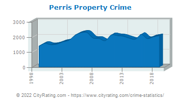 Perris Property Crime