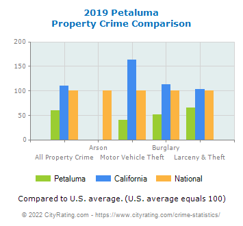 Petaluma Property Crime vs. State and National Comparison