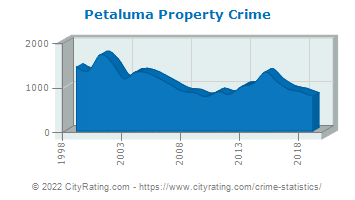 Petaluma Property Crime