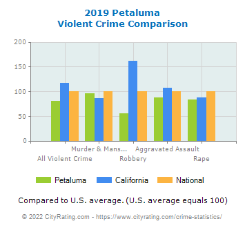 Petaluma Violent Crime vs. State and National Comparison
