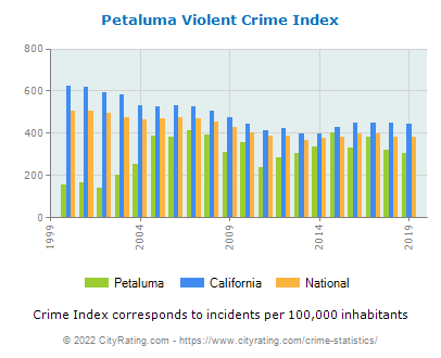 Petaluma Violent Crime vs. State and National Per Capita