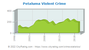Petaluma Violent Crime