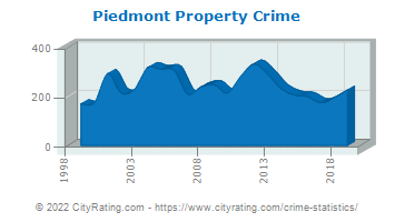 Piedmont Property Crime