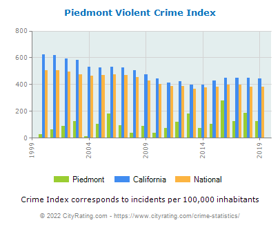 Piedmont Violent Crime vs. State and National Per Capita