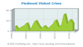 Piedmont Violent Crime