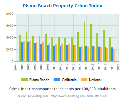 Pismo Beach Property Crime vs. State and National Per Capita