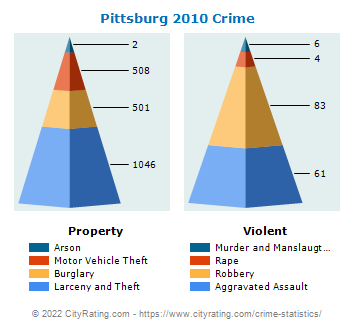 Pittsburg Crime 2010