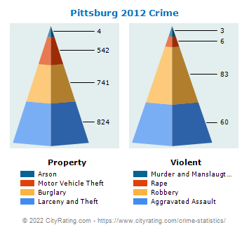 Pittsburg Crime 2012