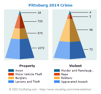 Pittsburg Crime 2014