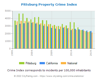 Pittsburg Property Crime vs. State and National Per Capita